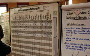 Kompaktkurs: In Gruppen entscheiden mit dem SK-Prinzip @ Das Wohnzimmer